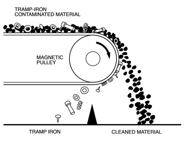 Eriez Magnetic Pulleys